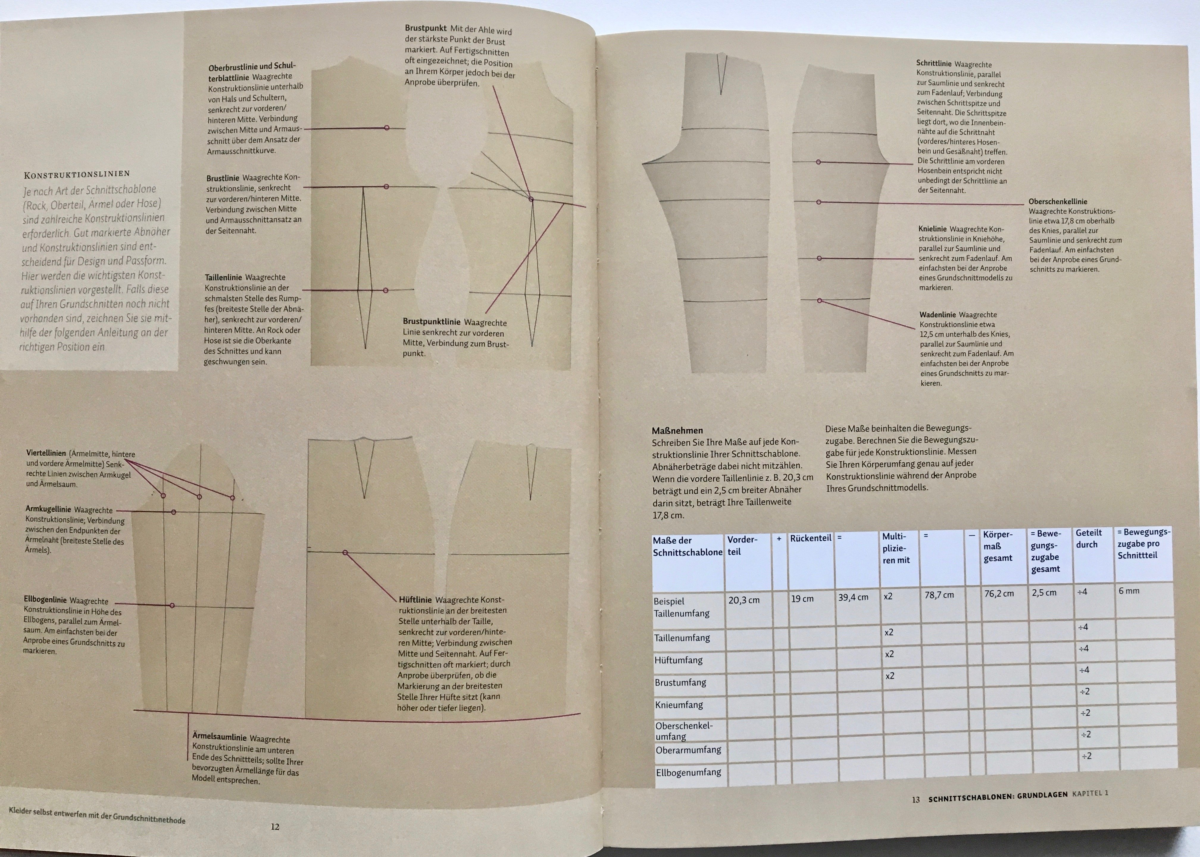 Buchvorstellung - Kleider selbst entwerfen mit der Grundschnittmethode